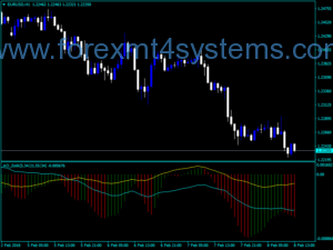 Forex Awesome Accelerator Zotic Indicator