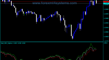Forex Balance Volume High Low Indicator