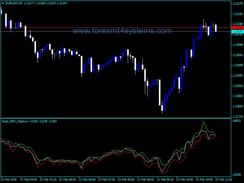 Forex Balance Volume High Low Indicator