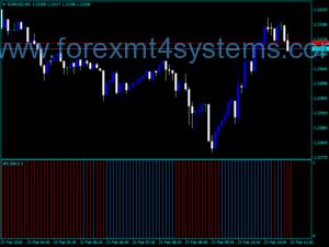 Индикатор за сигнализиране на сигнали за сигнали за валутно салдо по Forex баланс