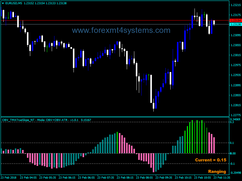 Forex Balance Volume TMA True Slope Indicator