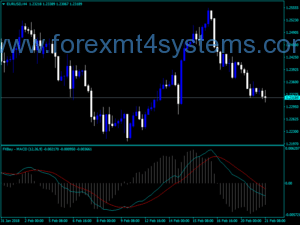 Indxatoriya MACD Trading Forex Bay