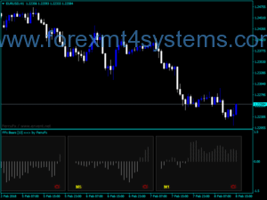 Forex Bears Power Trading Indicator