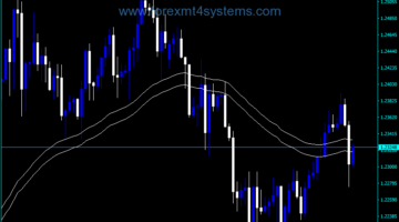 Forex Best Envelopes Alert Indicator