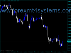 Forex Better Volume CDRW Alert Indicator