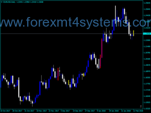 Indekatoriya Forex Better Volume Chart