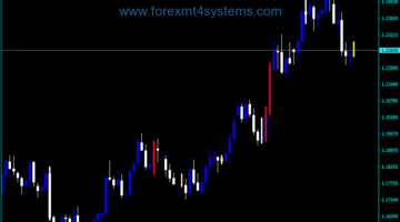 Forex Better Volume Chart Bars Indicator