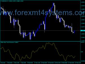 Forex Blau Trend Momentum Indicator