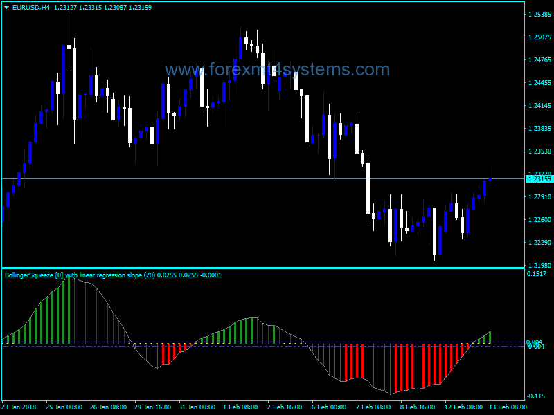 Forex Bollinger Bands Better Squeeze Indicator