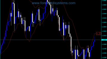 Forex Bollinger Bands Better Version Indicator