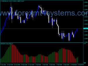 Forex Bollinger Bands Bodi Digital Indicator