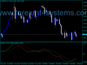 Forex Bollinger Bands MACD NRP Indicator