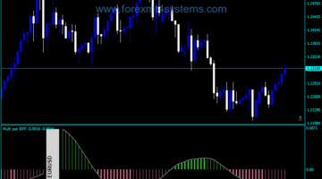 Forex Bollinger Bands Multi Pair ინდიკატორი