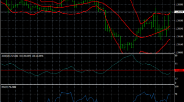 Forex Bollinger Bands RSI ADX Scalping Strategy