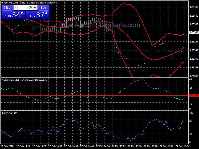 Bollinger bands adx and rsi forex scalping trading strategy london africa investment conference 2021