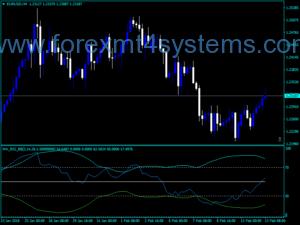 خطوط بازار فارکس بولینگر RSI MA Indicator