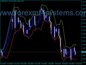 Forex Bollinger Bands SR V2 Indicator