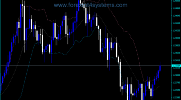 Forex Bollinger Band Индикатор за STD Welford