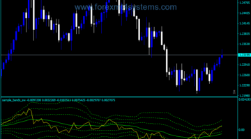 Forex Bollinger Bands Sample SW Indicator