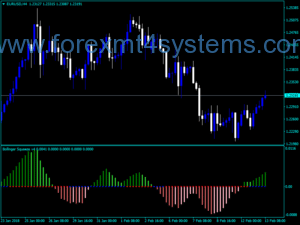 Indxatorê Forex Bollinger Bands Squeeze V4