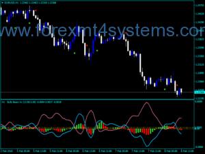 Forex Bull Bear AC MTF Arrows მაჩვენებელი