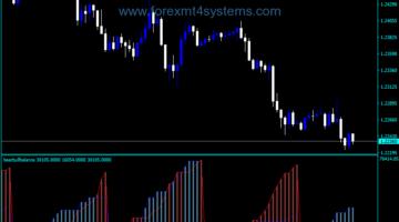 Forex Bull Bear Balance Indicator