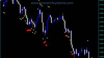 Forex Bull Bear Dots Indicator