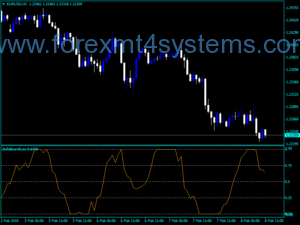 Forex Bull Bear Eyes Indicator