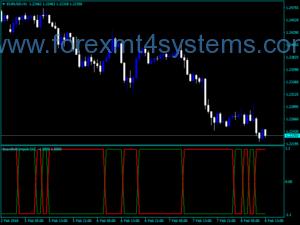 Форекс бик мечка Impuls 2b индикатор