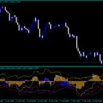 Indekatorê Forex Bull Bear Market Way