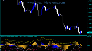 Forex Bull Bear Market Way Indicator