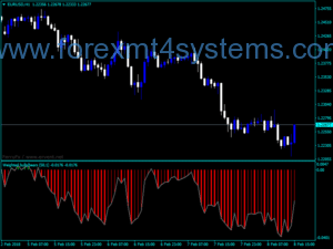 Forex Bulls Bears Indicator Weighted Bears