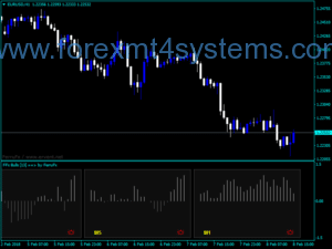 Forex Bulls Power Trading Indicator