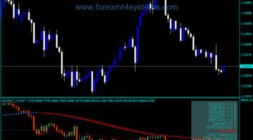 Forex C5 Basket Chart Indicator