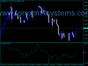 Indxatoriya Forex CCI Alternative V1