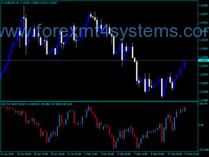 Forex CCI Bar Chart V2 Indicator