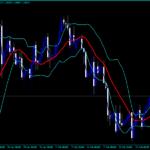 Индикатор за издание на графиката за Forex CCI Chart