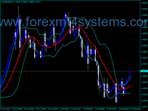 Forex CCI Chart Edition-indicator