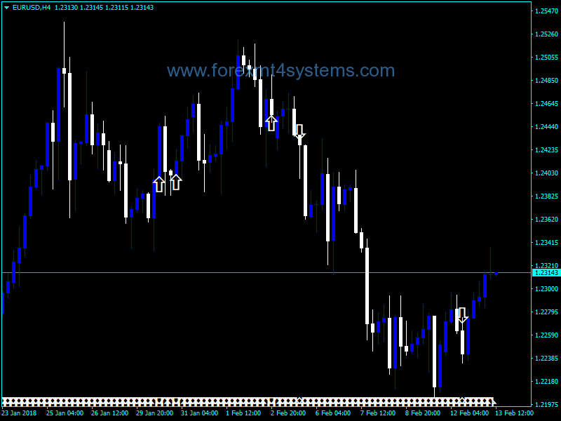 Forex CCI Cross Arrow Indicator