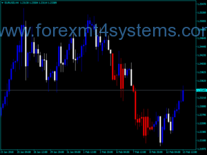 Forex CCI Custom Candles MTF Alert Indicator