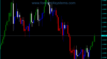 Forex CCI Custom Candles MTF Indicator