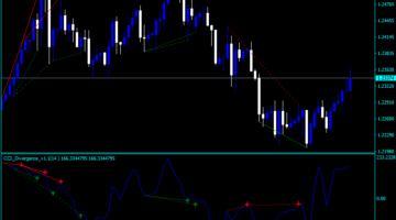 Forex CCI Divergence Arrows Indicator