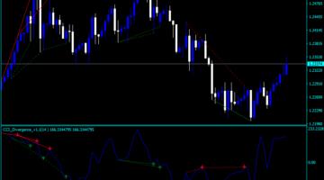 Индикатор на стрелките за дивергенция на валутния борд на валутните курсове