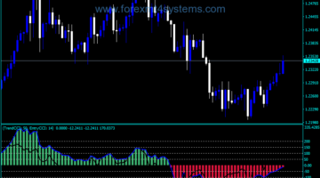 Forex CCI Double EMA Indicator