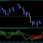 Forex CCI Double WSMA Kinoa Indicator