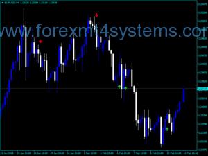 Индикатор за сигнали за предупреждения за CCI за обмен на валута