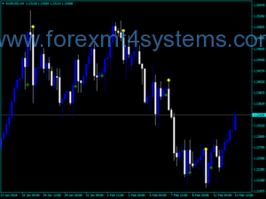 Forex CCI Obos Confirmation Indicator