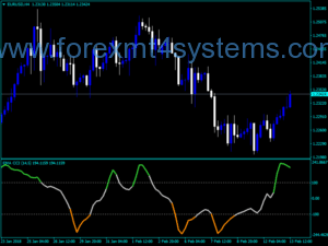 Forex CCI Pre Filtered Indicator