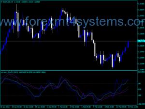 Forex CCI SMZ SW Trading Indicator