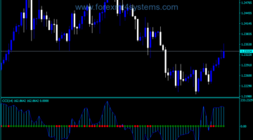 Forex CCI Squeeze Trading Indicator